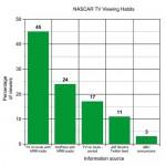 NASCAR Media Metrics