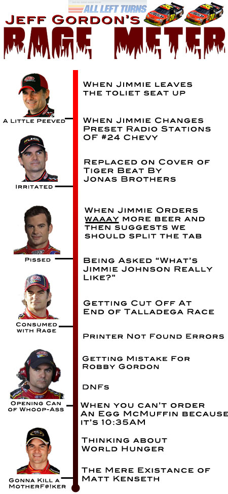 JEFF GORDON'S RAGE METER
